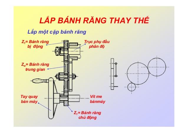 cach-tinh-banh-rang-thay-the